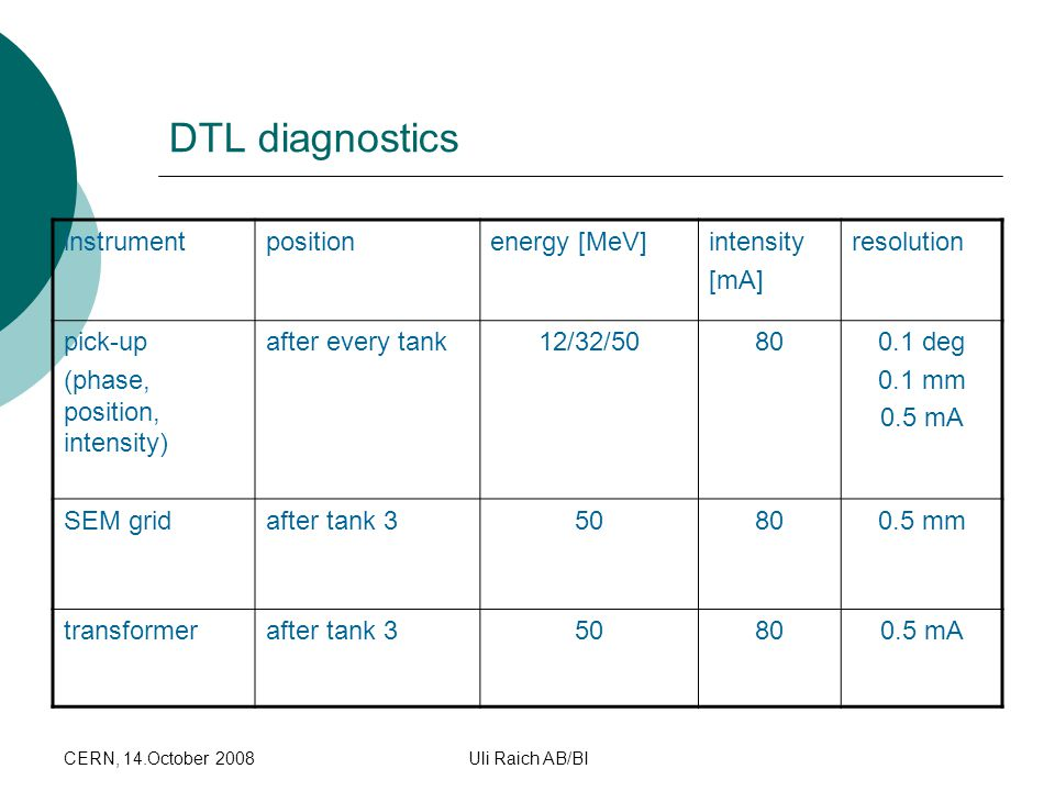 DTL diagnostics instrument position energy [MeV] intensity [mA]